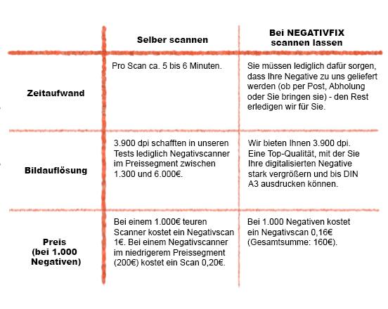 Negative scannen lassen oder selbst scannen? Ein Vergleich!